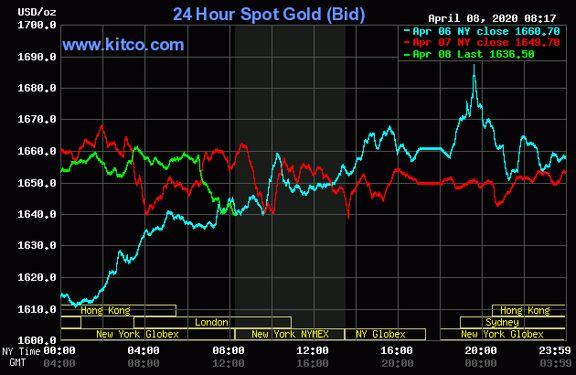 کاهش قیمت اندک در انس طلای جهانی
