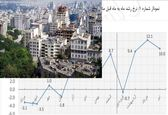 در یکسال اخیر مسکن چقدر رشد داشته است؟