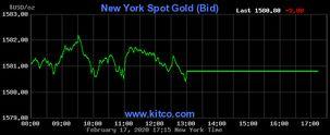 قیمت انس طلای جهانی به 1588 دلار و 40 سنت رسید