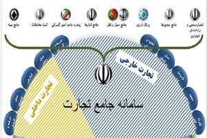 راه اندازی سامانه مجوزها/ دریافت مجوز از اول خرداد فقط از طریق سامانه