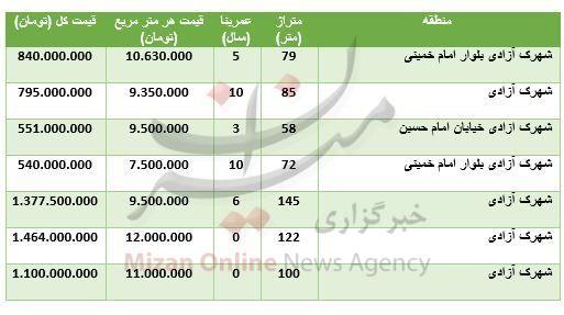 قیمت آپارتمان در محدوده شهرک آزادی