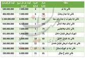 قیمت  آپارتمان در منطقه خانی آباد نو