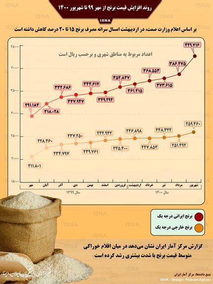 اینفوگرافیک/ روند افزایش قیمت برنج در یک سال اخیر